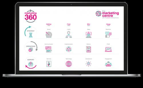 Marketing-360-Framework-Laptop-2048x1266-1